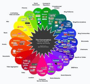 Cuadro de Medios Sociales