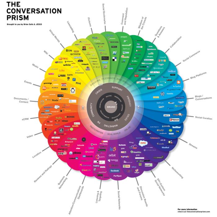 El prima de la conversación