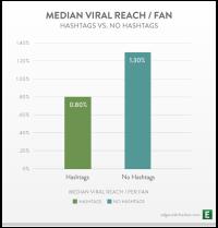 Hashtags de facebook no son virales
