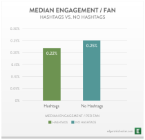 media de engagement por fan en facebook